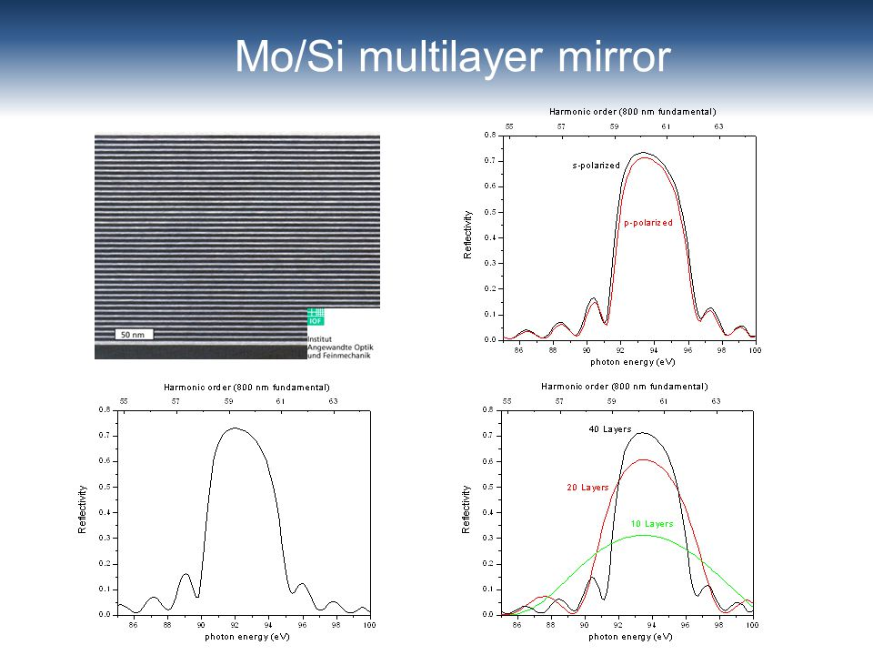 Mo/Si multilayer mirror