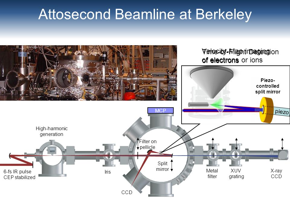 Attosecond Beamline at Berkeley