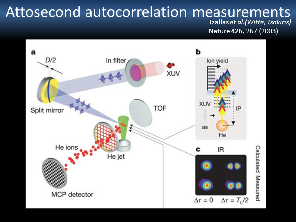 Attosecond autocorrelation measurements