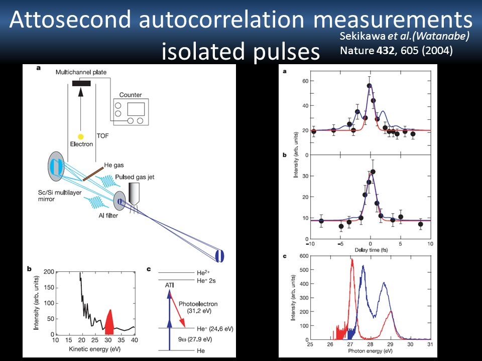 Attosecond autocorrelation measurements isolated pulses