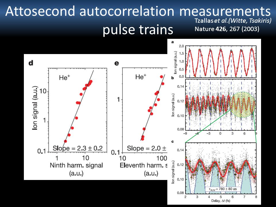 Attosecond autocorrelation measurements pulse trains