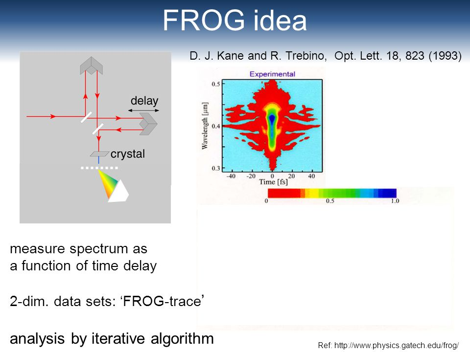 FROG idea analysis by iterative algorithm measure spectrum as