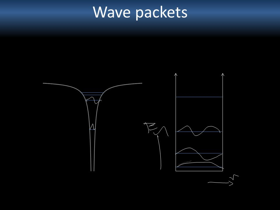 Wave packets