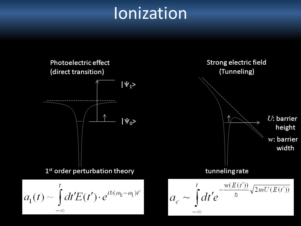 Ionization Photoelectric effect (direct transition)