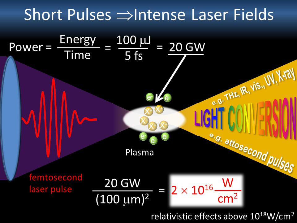 Short Pulses Intense Laser Fields