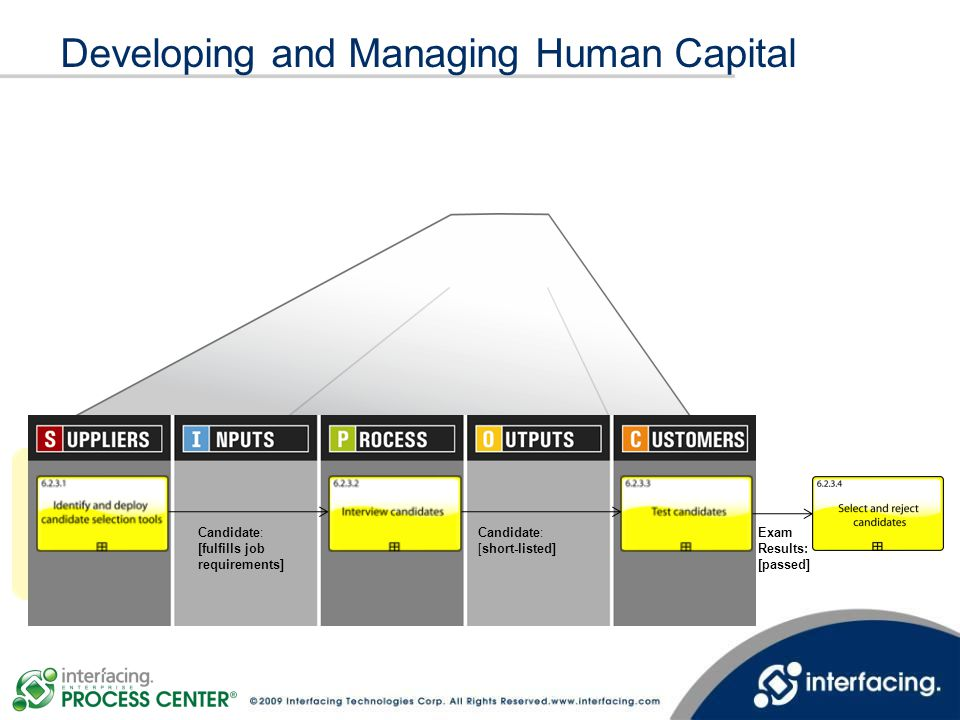 Developing and Managing Human Capital