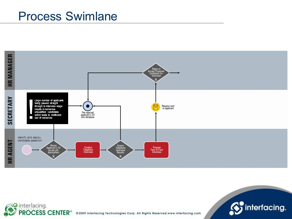 Process Swimlane Large number of applicants.