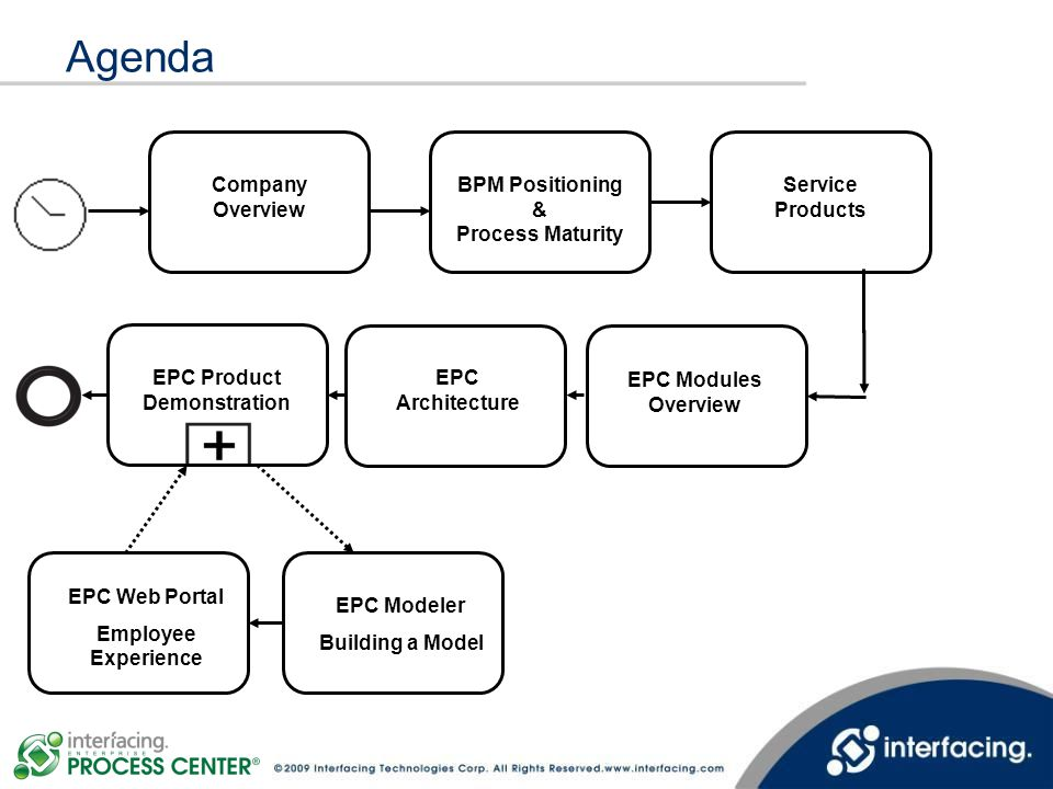 BPM Positioning & Process Maturity EPC Product Demonstration