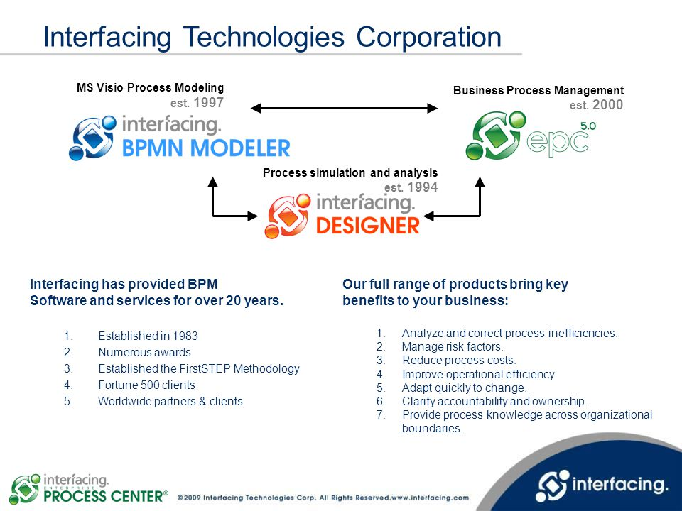 Interfacing Technologies Corporation