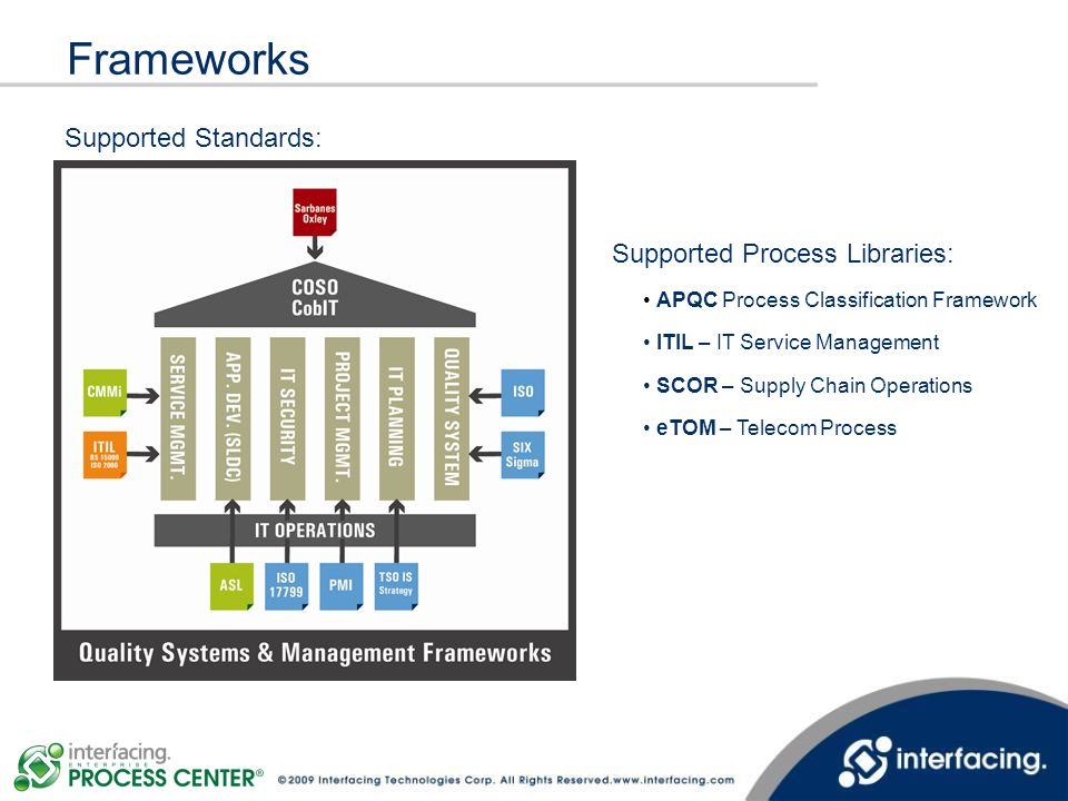 Frameworks Supported Standards: Supported Process Libraries: