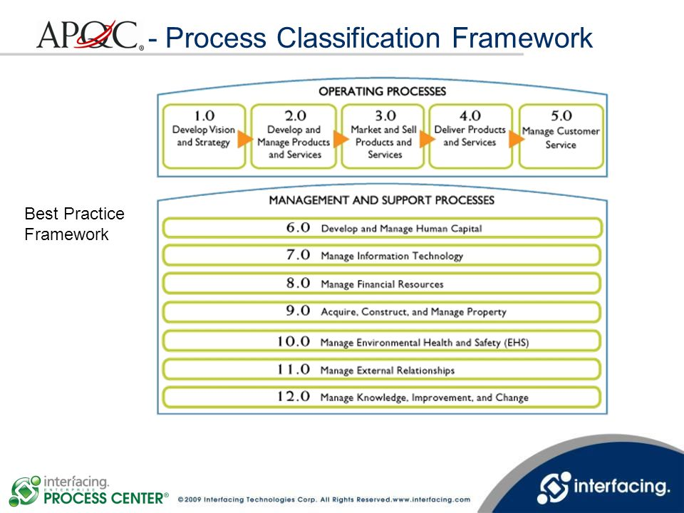 - Process Classification Framework