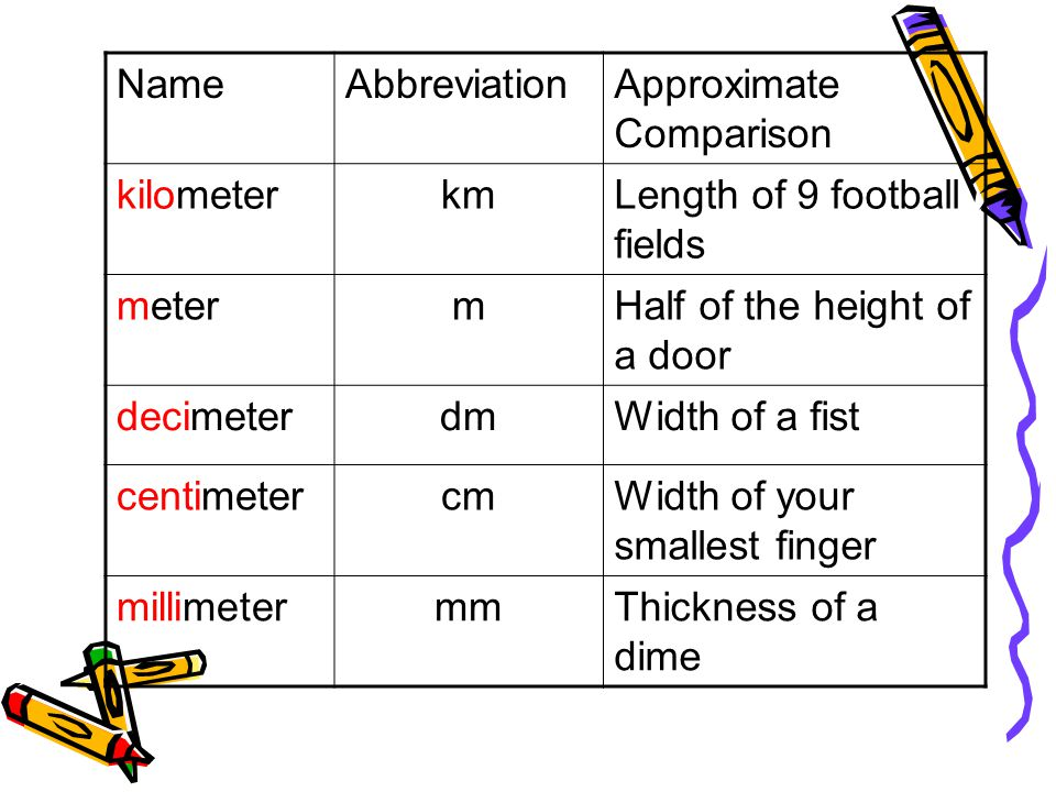 Name Abbreviation. Approximate Comparison. kilometer. km. Length of 9 football fields. meter. m.