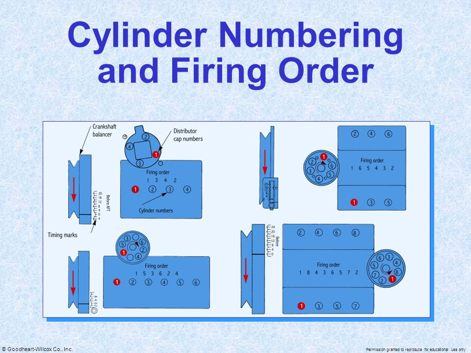 Cylinder Numbering and Firing Order