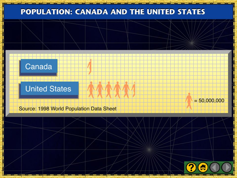 United States and Canada: Population