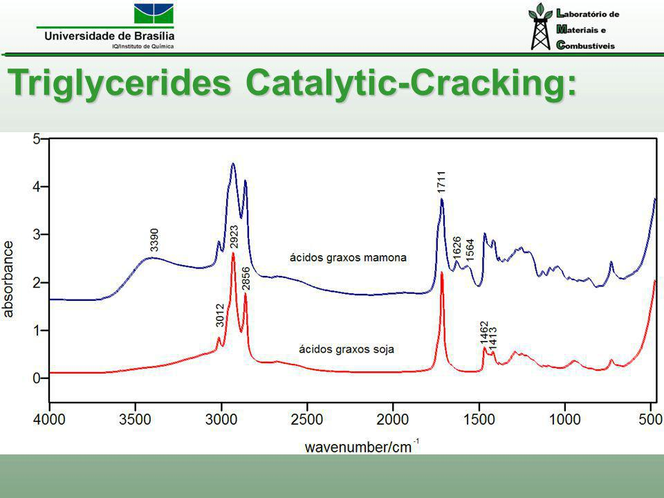 Triglycerides Catalytic-Cracking: