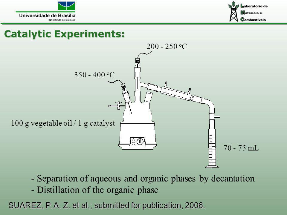 Catalytic Experiments: