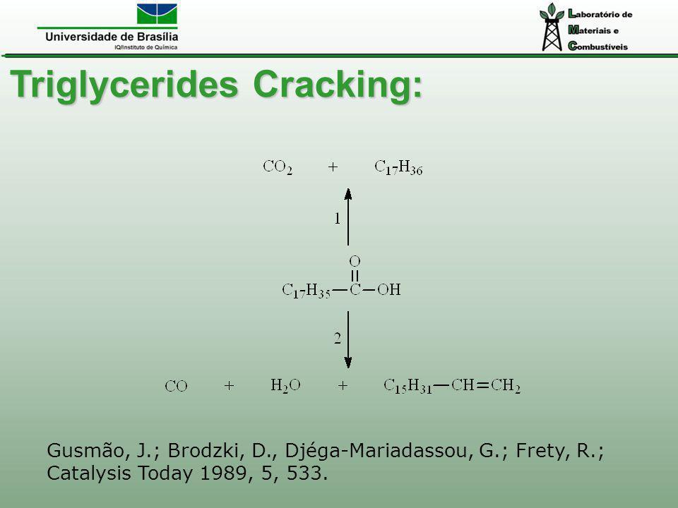 Triglycerides Cracking: