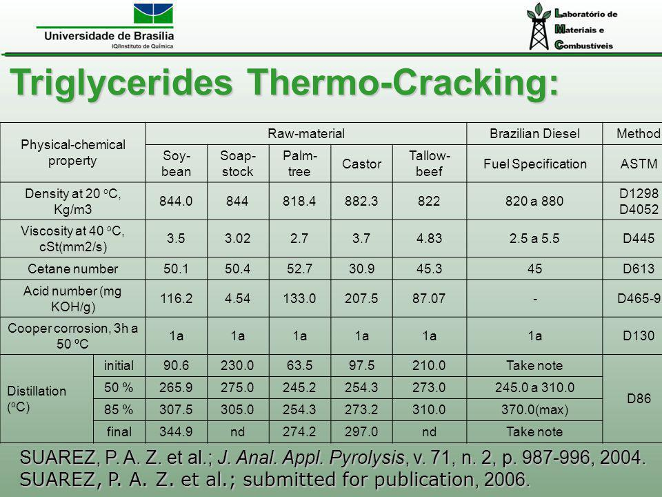 Triglycerides Thermo-Cracking:
