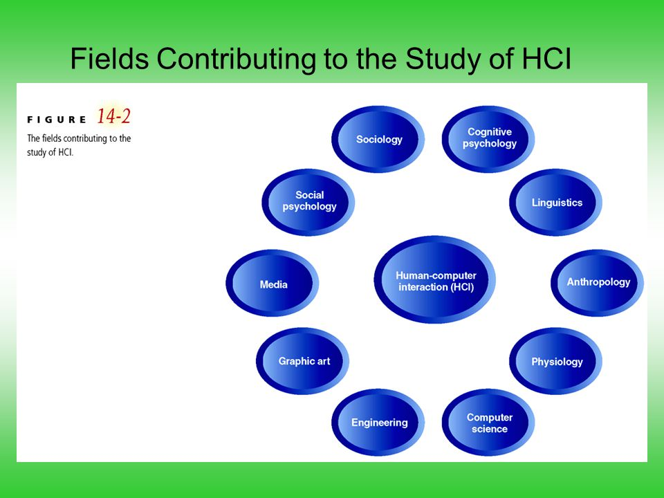Fields Contributing to the Study of HCI