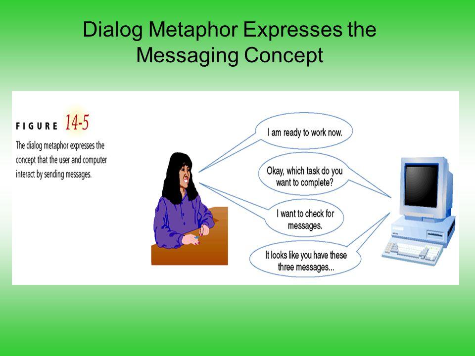 Dialog Metaphor Expresses the Messaging Concept