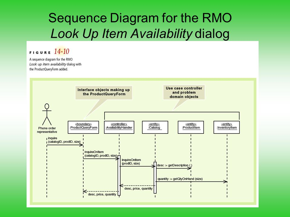 Sequence Diagram for the RMO Look Up Item Availability dialog