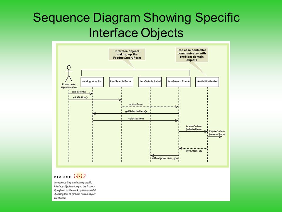 Sequence Diagram Showing Specific Interface Objects