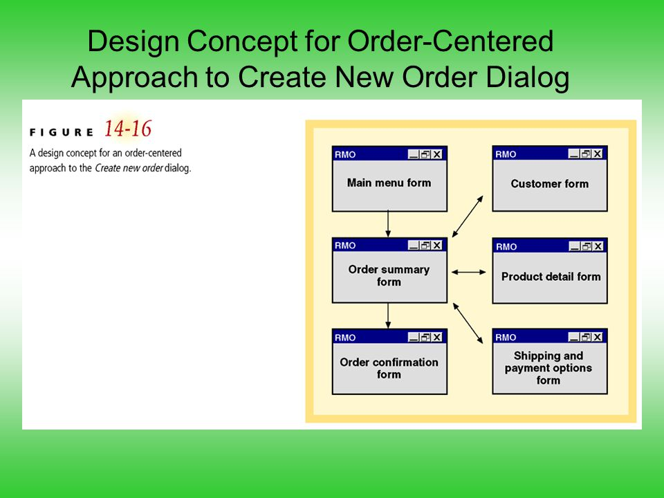 Design Concept for Order-Centered Approach to Create New Order Dialog