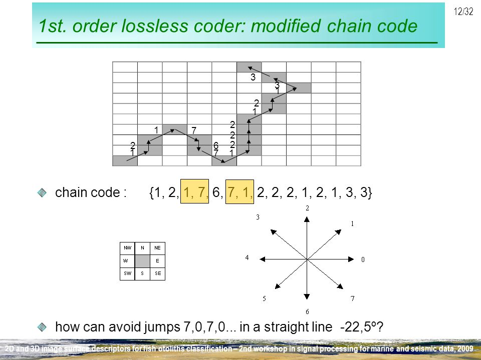 1st. order lossless coder: modified chain code