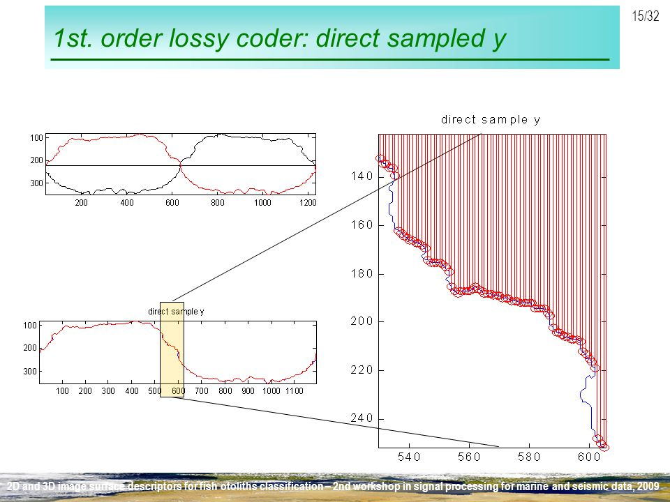1st. order lossy coder: direct sampled y