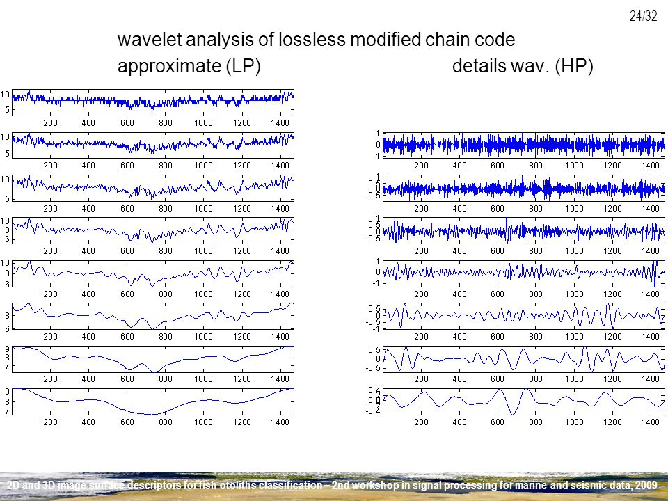 wavelet analysis of lossless modified chain code