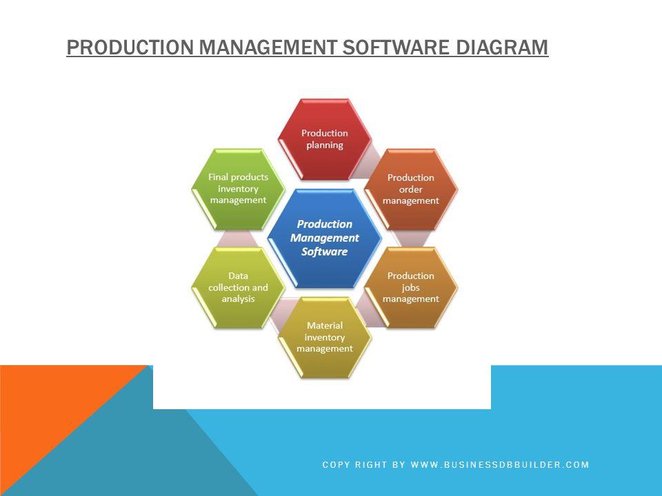 Production management software Diagram