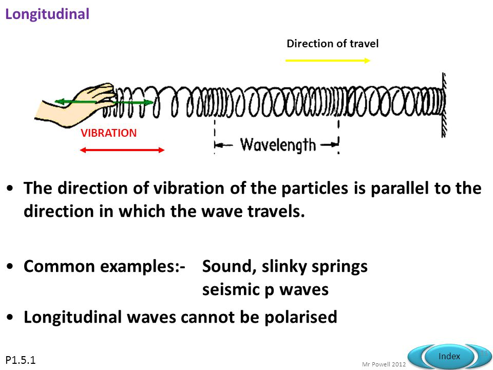 Common examples:- Sound, slinky springs seismic p waves