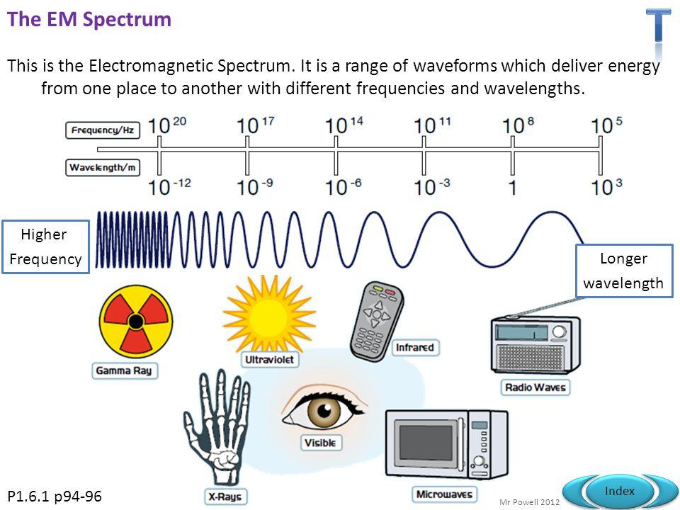 T The EM Spectrum.