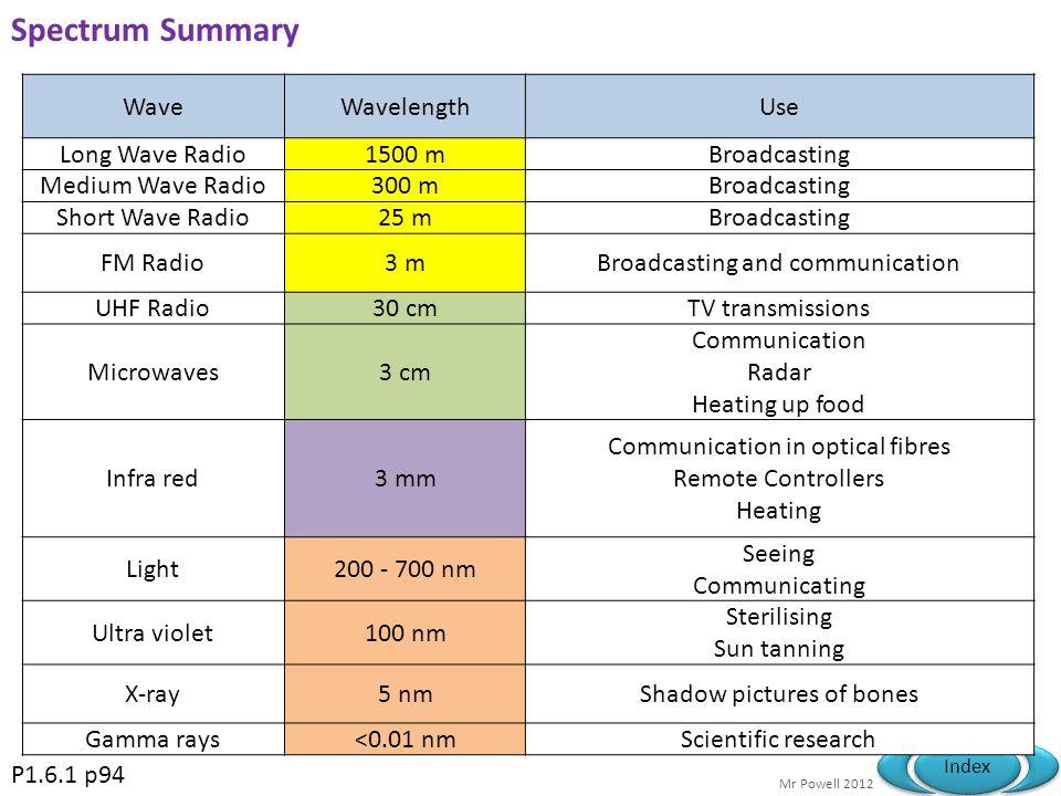 Spectrum Summary Wave Wavelength Use Long Wave Radio 1500 m