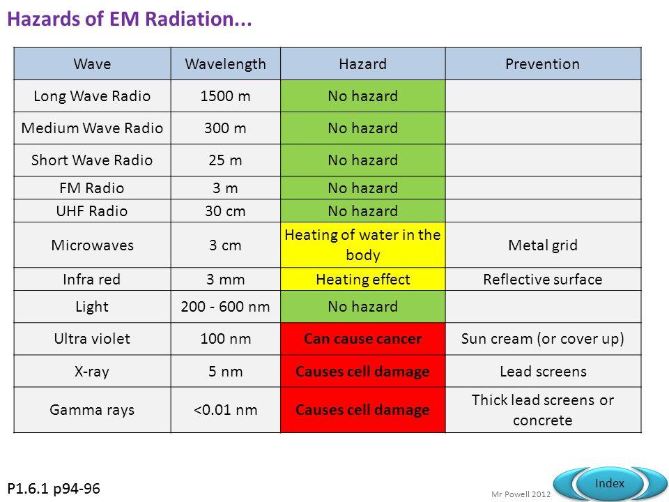 Hazards of EM Radiation...