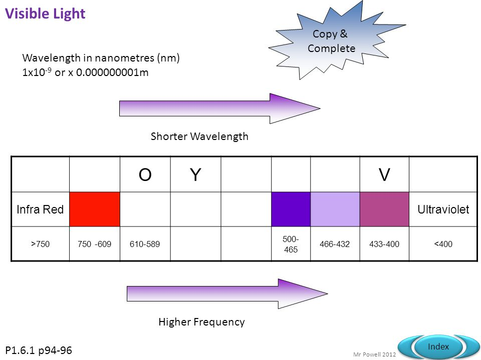 O Y V Visible Light Copy & Complete Wavelength in nanometres (nm)