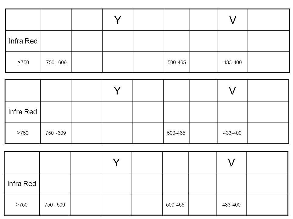Y V Y V Y V Infra Red Infra Red Infra Red >750 750 -609 500-465