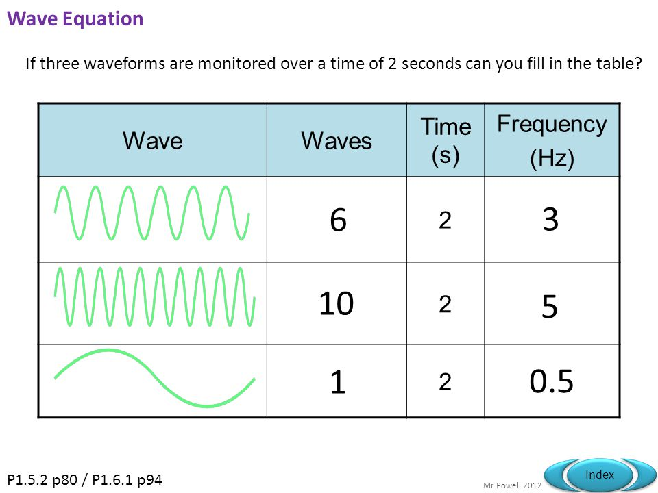 6 3 10 5 1 0.5 Wave Waves Time (s) Frequency (Hz) 2 Wave Equation