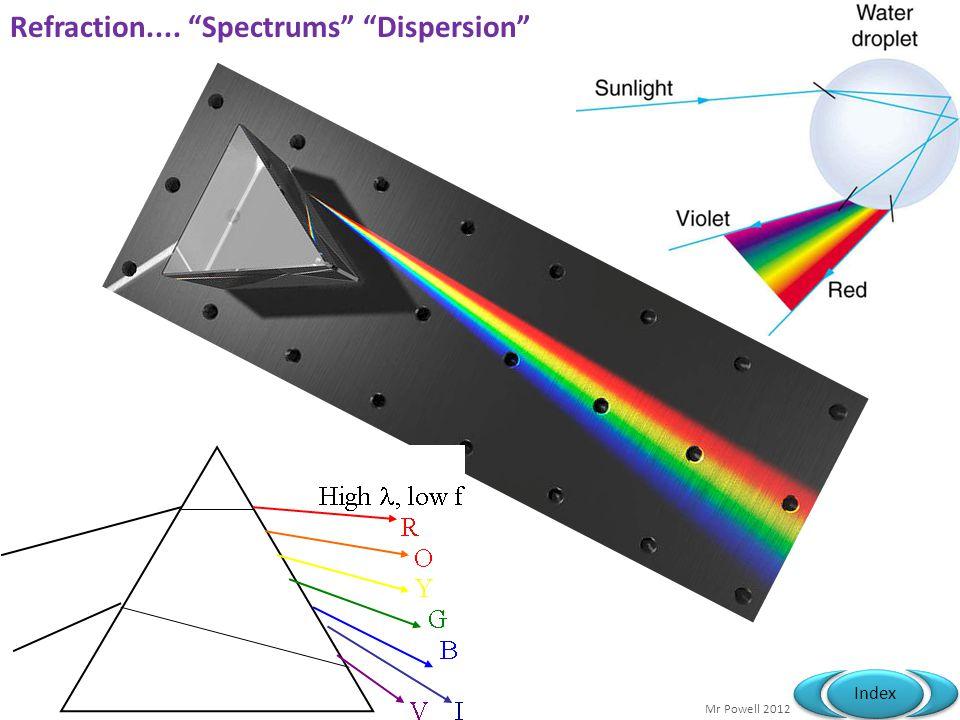 Refraction.... Spectrums Dispersion