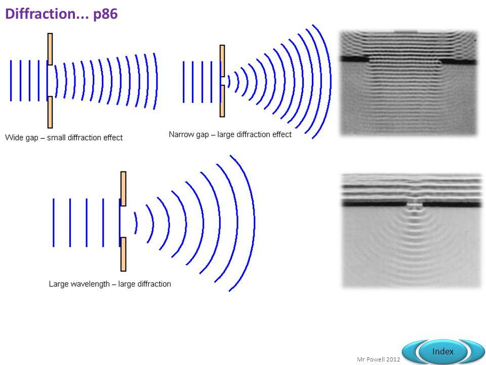 Diffraction... p86