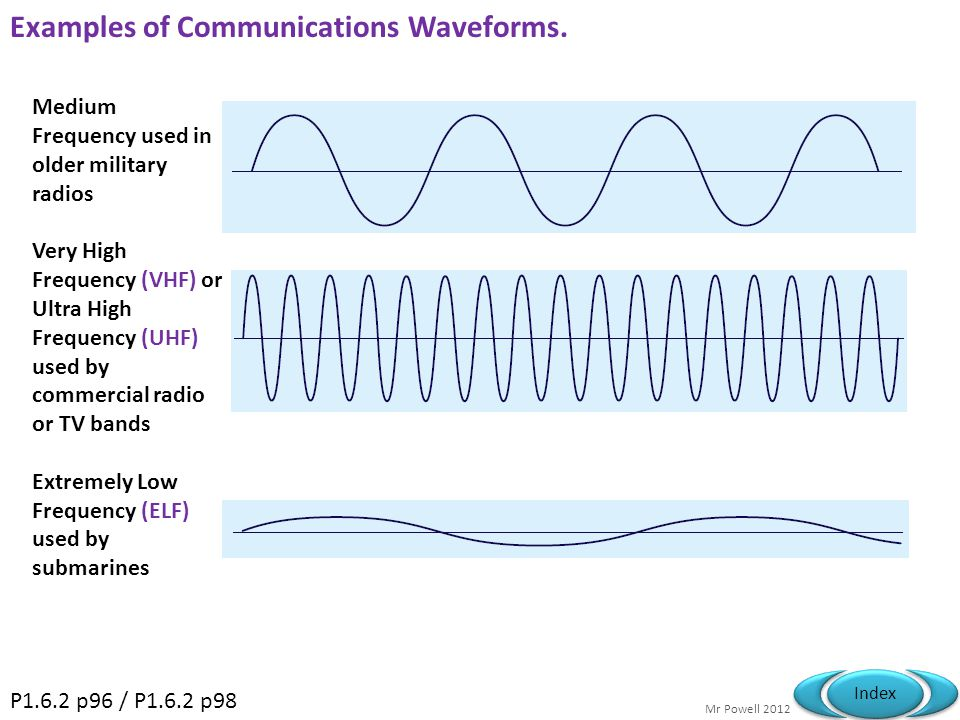 Examples of Communications Waveforms.