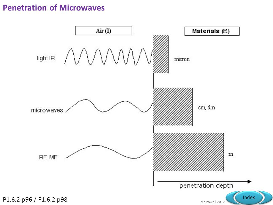 Penetration of Microwaves