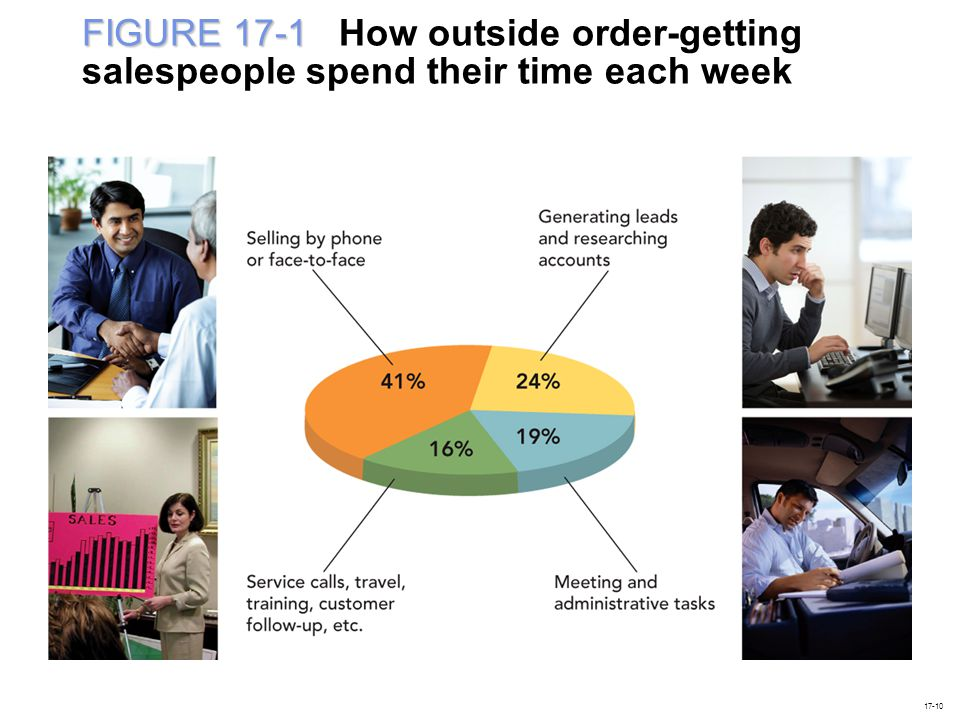 FIGURE 17-1 How outside order-getting salespeople spend their time each week