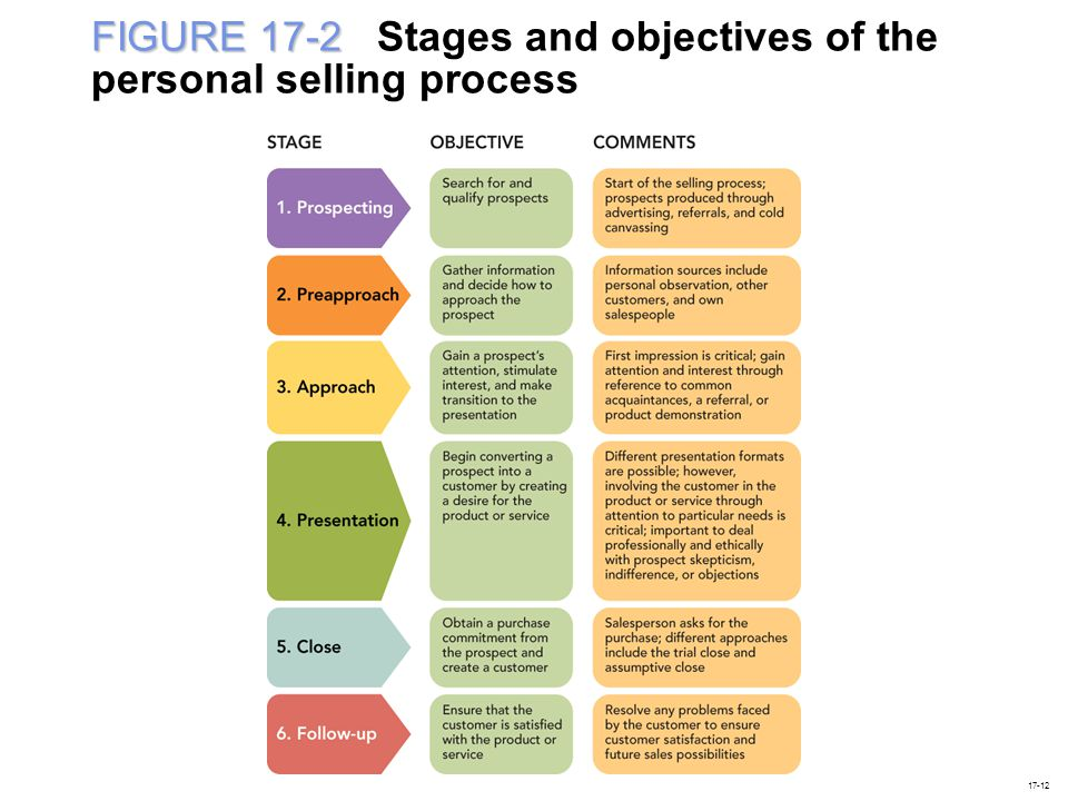 FIGURE 17-2 Stages and objectives of the personal selling process