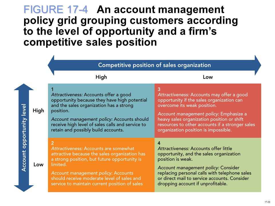 FIGURE 17-4 An account management policy grid grouping customers according to the level of opportunity and a firm's competitive sales position