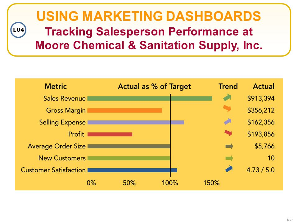 USING MARKETING DASHBOARDS Tracking Salesperson Performance at Moore Chemical & Sanitation Supply, Inc.