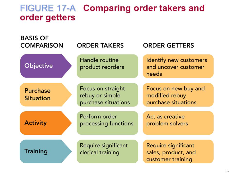 FIGURE 17-A Comparing order takers and order getters