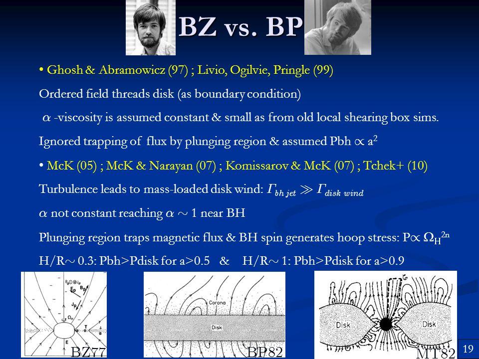 BZ vs. BP Ghosh & Abramowicz (97) ; Livio, Ogilvie, Pringle (99) Ordered field threads disk (as boundary condition)
