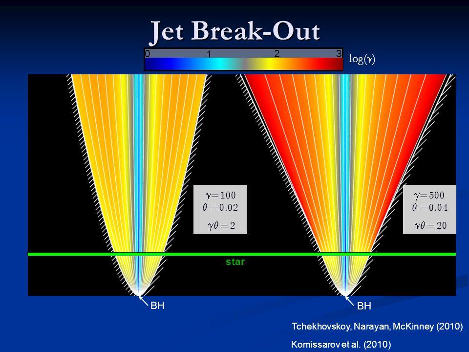 Jet Break-Out log() µ = 2 = 500 µ = 20 1 2 3 µ = 0.02 µ = 0.04
