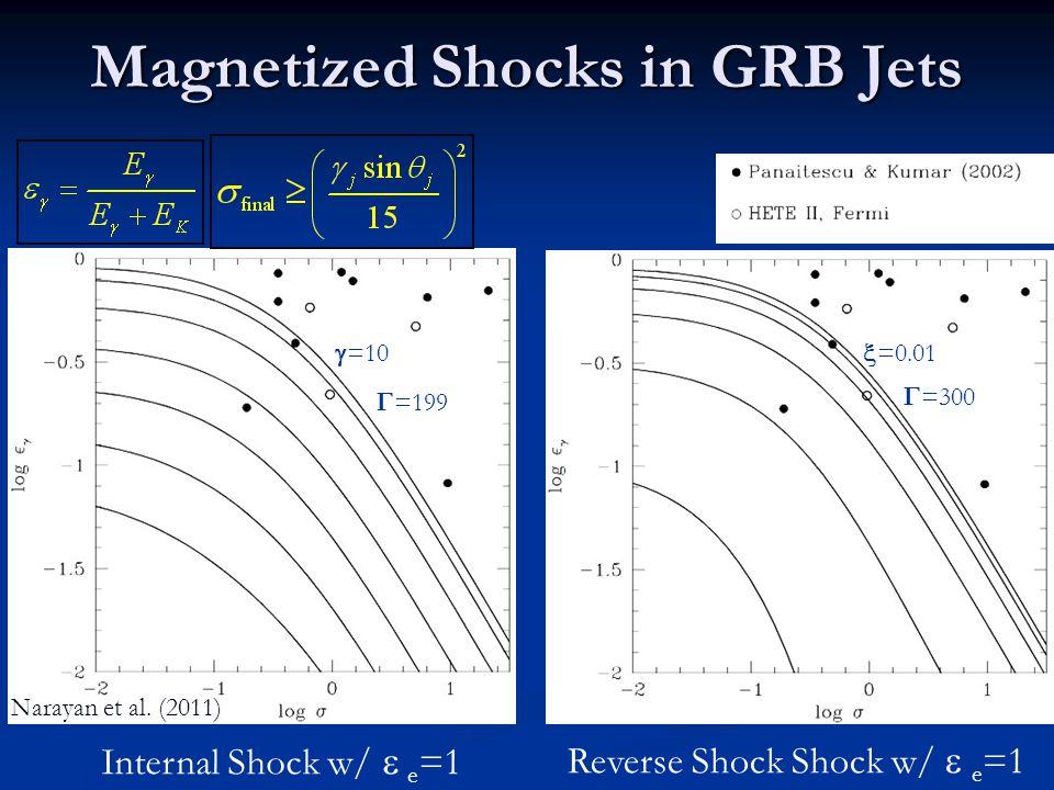 Magnetized Shocks in GRB Jets